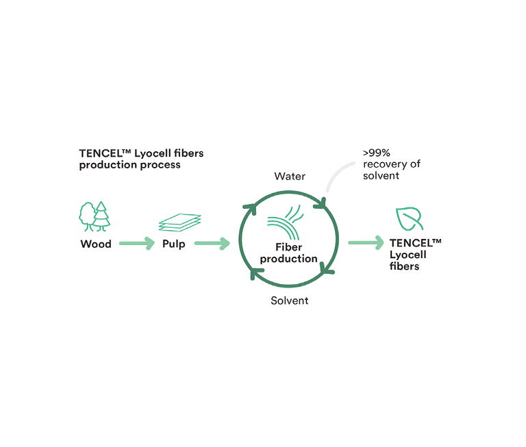 Tencel™ Lyocell fibers production process